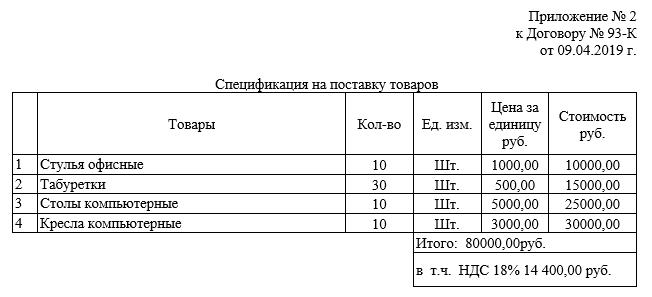 Договор поставки товара: образец 2019 года, счет и спецификации скачать